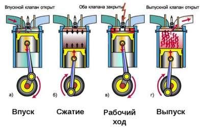 Развитие автомобильных тепловых двигателей